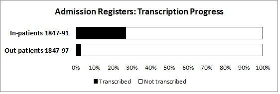 Admission Register Transcription Progress August 2014