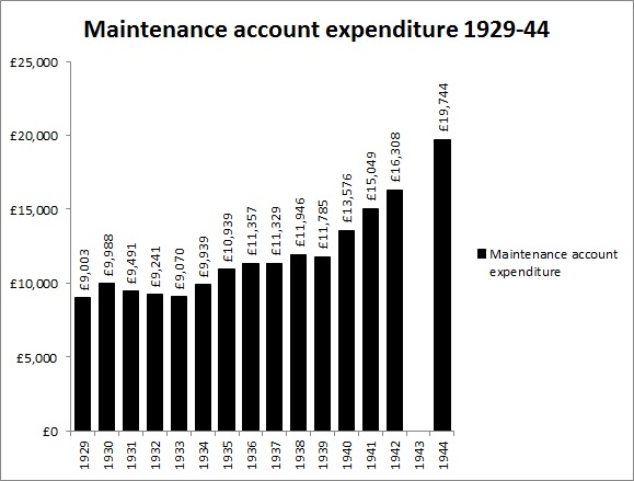 Expenditure 1929 to 1944