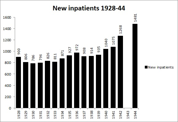 New Inpatients 1928 to 1944