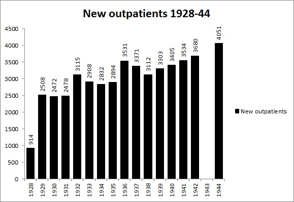 New Outpatients 1928 to 1944