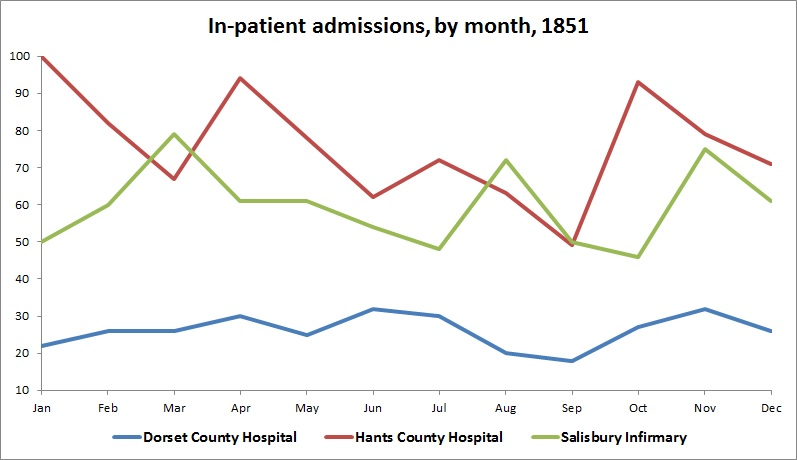 ADMISSIONS BY MONTH 1851 (CHART)