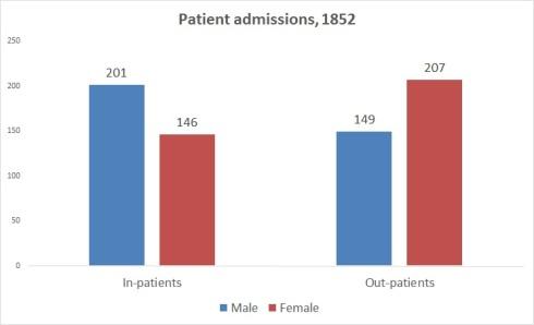 Patient admissions 1852 (chart)